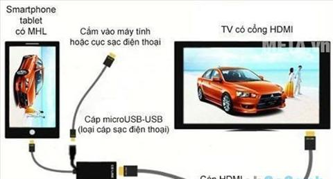 Kết nối phổ biến được trang bị trên tivi Sharp